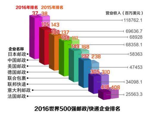 跨境电商卖家最常用的物流渠道 中国邮政速递物流-国际e邮宝详细介绍 8