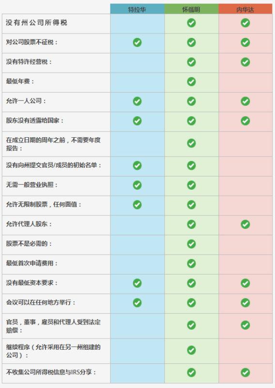 全方位解析如何注册美国公司拓展跨境电商业务 如何注册美国公司、在哪个州注册以及最佳注册方式 6