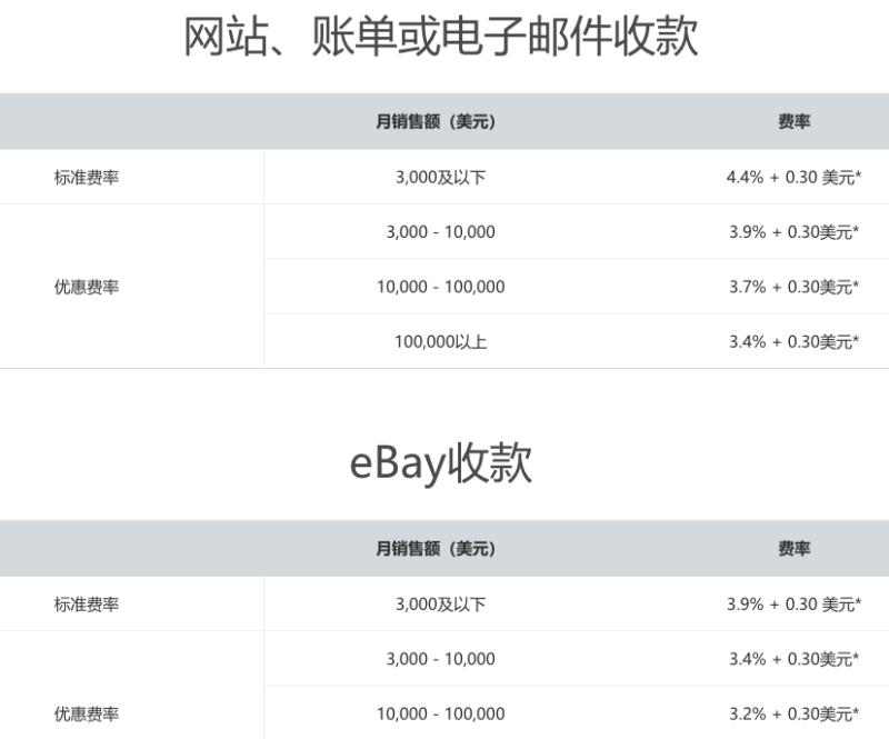"PayPal还是10年前的""PayPal""么?聊一聊中国跨境电商卖家眼中的跨境收款工具-PayPal 7"