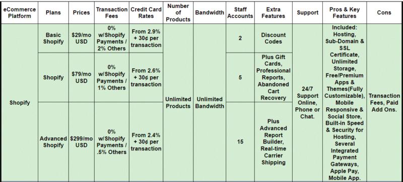 全面解读跨境电商独立自建站Shopify(包含动画视频解读) 8