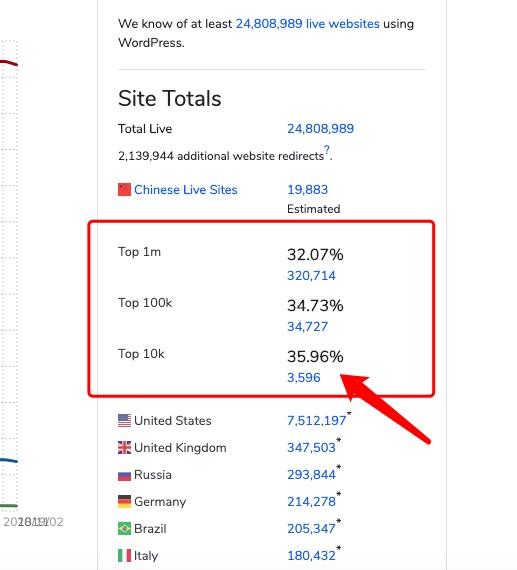 SiteGround被认为是最好的海外主机,我承认起初我有点怀疑,但现在我也把网站迁移到了SiteGround上 3