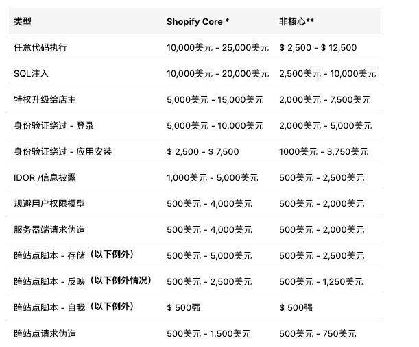 Shopify刚穿好裤子,亚马逊又开始裸奔了。亚马逊全球站点是故意泄漏卖家真实库存数的么? 17
