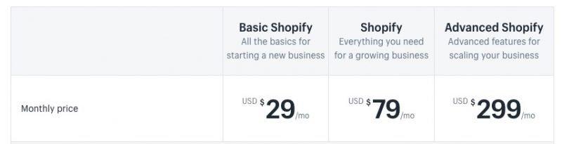 Shopify与WooCommerce比较,哪一种是更好的独立自建站搭建方式? 7