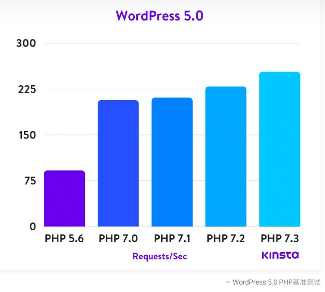 一步一步用WordPress搭建网站完整操作指南 68