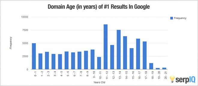 一步一步解读Google搜索排名优化完整指南 11