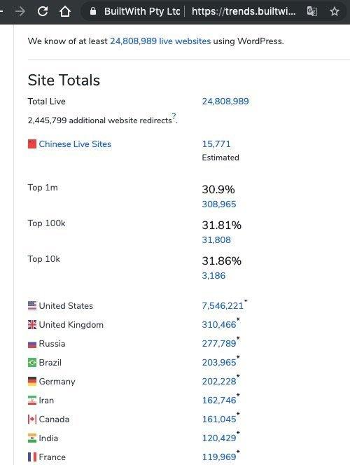 写博客也能年入百万?为什么欧美更热衷个人博客写作?试试通过个人博客开展跨境在线创业 10