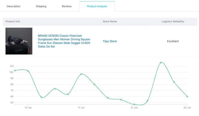WordPress搭配WooCommerce和AliDropship插件制作网站开展Dropshipping代发货业务 63