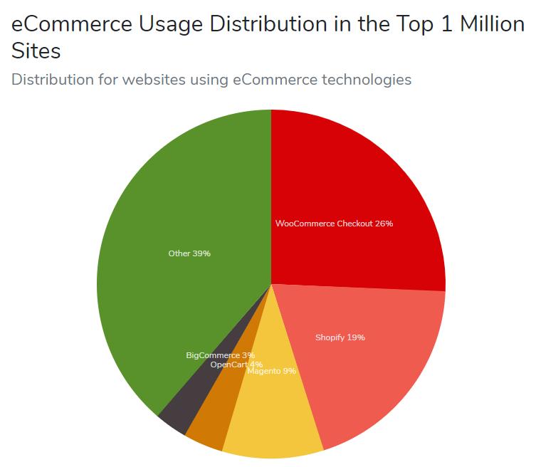 全球有1.7亿个网站 1/3采用WordPress开源系统创建 你会选择建立网站方式创业么 18