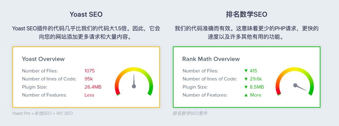 Rank Math教程 Wordpress SEO插件使用指南 专业版59美元/年 111