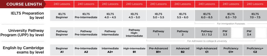 ILAC加拿大国际语言学院在线英语培训课程 我在ILAC7个月的真实学习体验 73