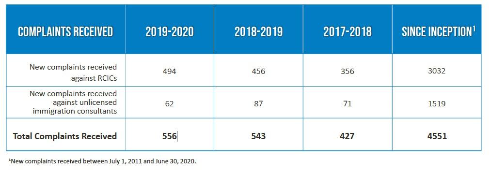 加拿大移民指南2021年 38