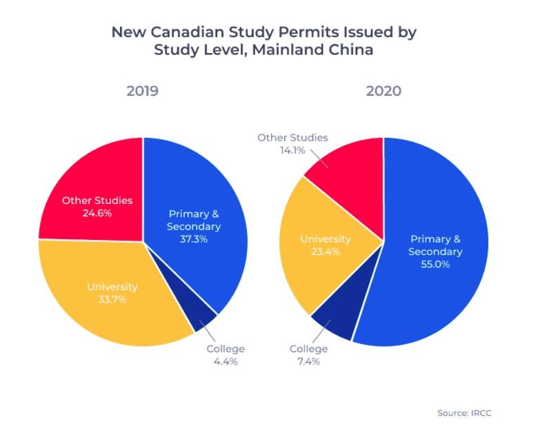 加拿大移民指南2021年 36