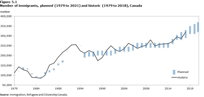 加拿大移民指南2021年 23