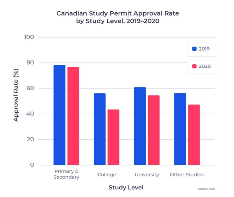 加拿大移民指南2021年 34